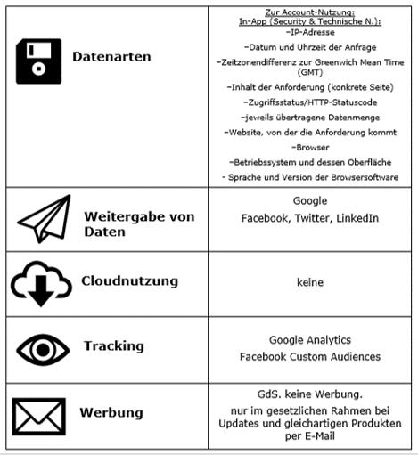 Datenschutzrechtliche Bestimmungen